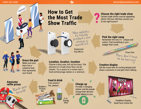trade show traffic leads infographic